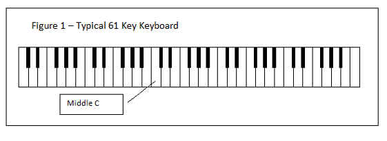Figure 1 - Typical 61 Key Keyboard
