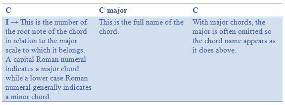 Chord names 1
