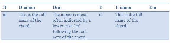 Chord names 2