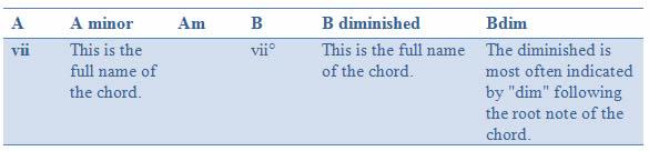 Chord names 4