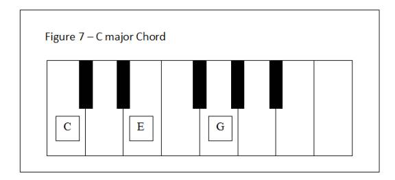 Figure 7 - C major chord