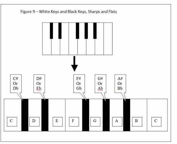 Figure 9 - White Keys and Black Keys, Sharps and Flats