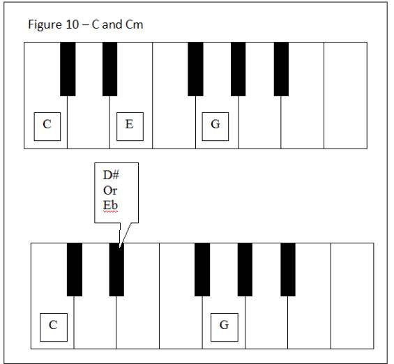 Piano piano chords gm : How To Play Simple Chords On Keyboard And Guitar - Guitar Noise