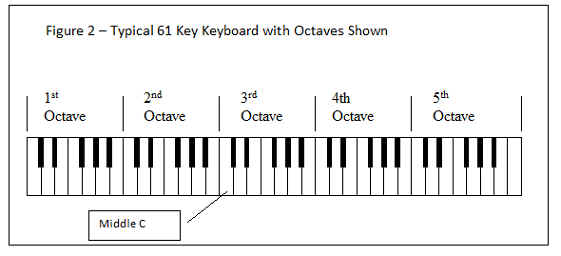 Figure 2 - Typical 61 Key Keyboard with Octaves Shown
