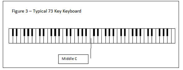 Figure 3 - Typical 73 Key Keyboard