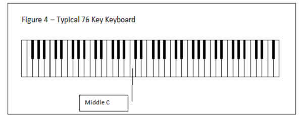 Figure 4 - Typical 76 Key Keyboard