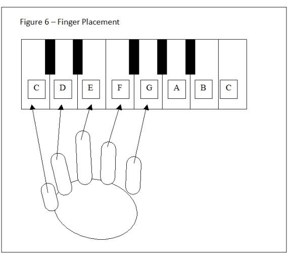 Figure 6 - Finger Placement