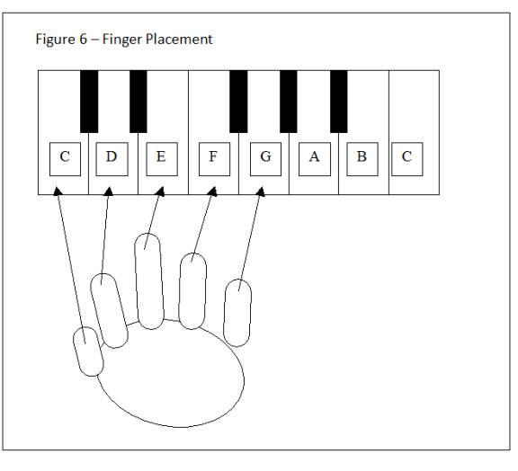 Figure 6 - Finger Placement