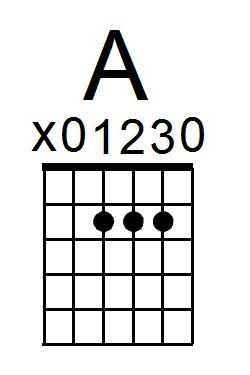 A Chord Typical