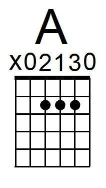 A Chord Recommended