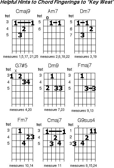 erryji: guitar chords chart for beginners