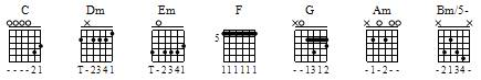 First Position Chords
