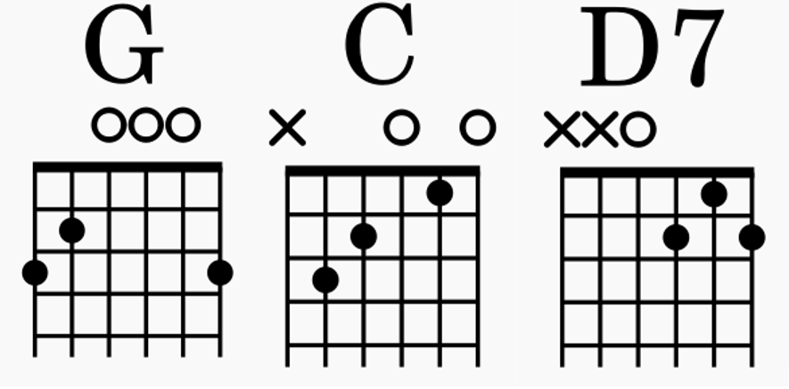 G C D7 Chords
