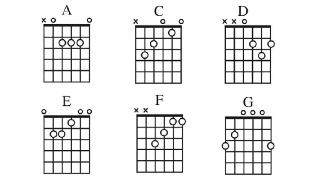 Major Chords Chart