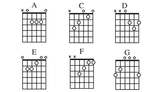 Basic Guitar Chord Chart For Beginners